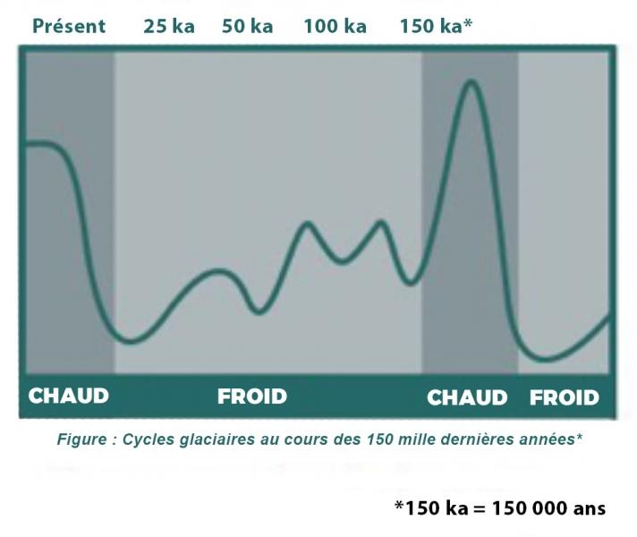 Cycles glaciaires au cours des 150 mille dernières annés